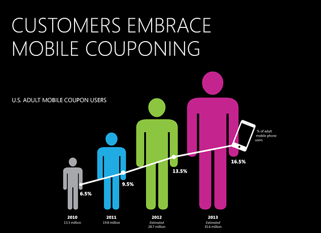 Mobile Couponing Mobile Marketing Business Strategy: Mobile Couponing